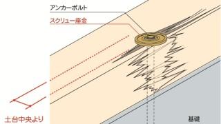 アンカーボルトの施工~位置の偏り~誤った取付け方1-2-×