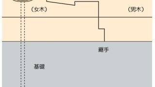 アンカーボルトの施工~土台継手に注意~誤った取付け方1-6-×