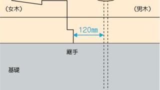 アンカーボルトの施工~土台継手に注意~正しい取付け方1-6-○