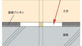 アンカーボルトの施工~基礎と土台のスキ間~誤った取付け方1-7-×