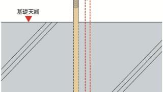アンカーボルトの施工~芯ズレ~誤った取付け方1-8-×