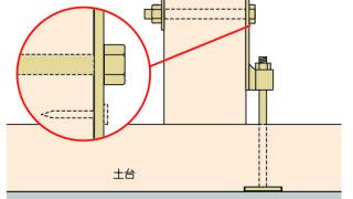 羽子板金物の施工~クギの打ち忘れ(『ほ』の場合)~誤った取付け方7-4-×