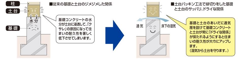 パッキン 工法 基礎 基礎パッキンの設置位置